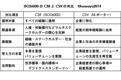 図CSRCSV比較.jpg